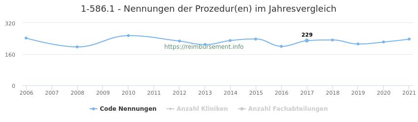 1-586.1 Nennungen der Prozeduren und Anzahl der einsetzenden Kliniken, Fachabteilungen pro Jahr