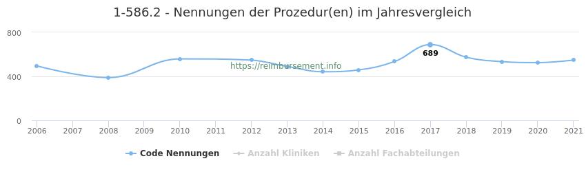 1-586.2 Nennungen der Prozeduren und Anzahl der einsetzenden Kliniken, Fachabteilungen pro Jahr