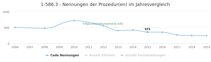 1-586.3 Nennungen der Prozeduren und Anzahl der einsetzenden Kliniken, Fachabteilungen pro Jahr
