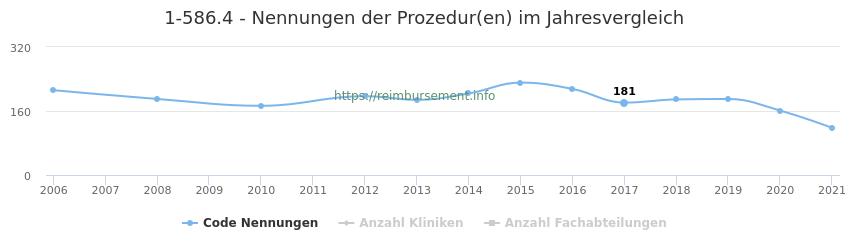 1-586.4 Nennungen der Prozeduren und Anzahl der einsetzenden Kliniken, Fachabteilungen pro Jahr