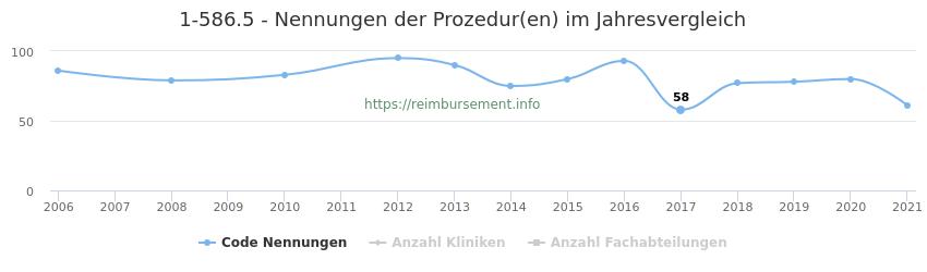 1-586.5 Nennungen der Prozeduren und Anzahl der einsetzenden Kliniken, Fachabteilungen pro Jahr