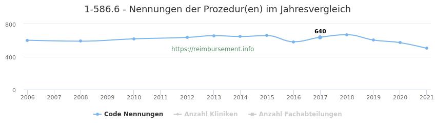 1-586.6 Nennungen der Prozeduren und Anzahl der einsetzenden Kliniken, Fachabteilungen pro Jahr
