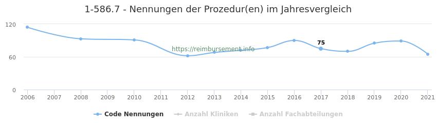 1-586.7 Nennungen der Prozeduren und Anzahl der einsetzenden Kliniken, Fachabteilungen pro Jahr