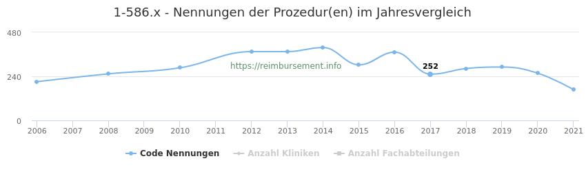 1-586.x Nennungen der Prozeduren und Anzahl der einsetzenden Kliniken, Fachabteilungen pro Jahr
