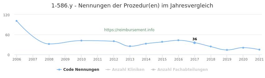 1-586.y Nennungen der Prozeduren und Anzahl der einsetzenden Kliniken, Fachabteilungen pro Jahr