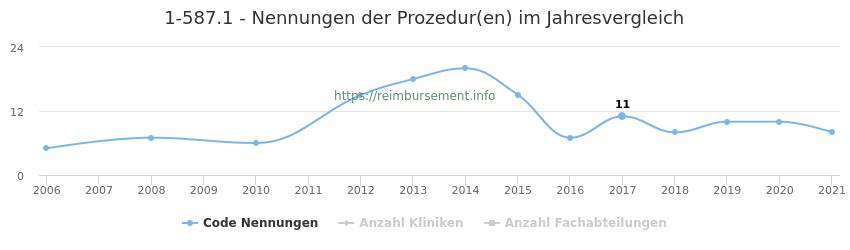 1-587.1 Nennungen der Prozeduren und Anzahl der einsetzenden Kliniken, Fachabteilungen pro Jahr