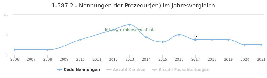1-587.2 Nennungen der Prozeduren und Anzahl der einsetzenden Kliniken, Fachabteilungen pro Jahr