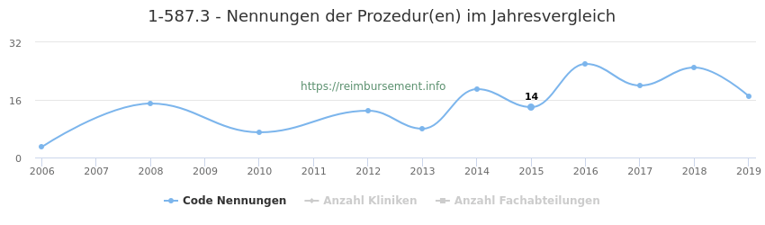 1-587.3 Nennungen der Prozeduren und Anzahl der einsetzenden Kliniken, Fachabteilungen pro Jahr