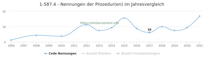 1-587.4 Nennungen der Prozeduren und Anzahl der einsetzenden Kliniken, Fachabteilungen pro Jahr