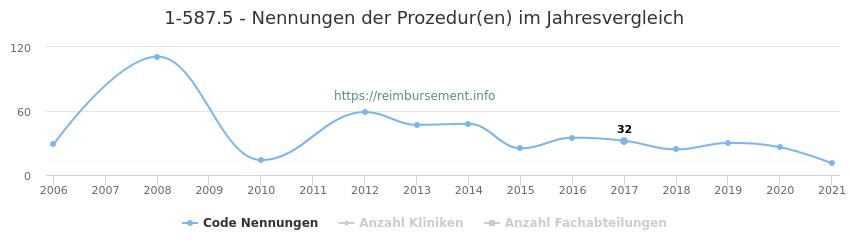 1-587.5 Nennungen der Prozeduren und Anzahl der einsetzenden Kliniken, Fachabteilungen pro Jahr