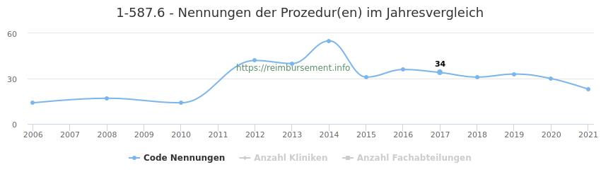 1-587.6 Nennungen der Prozeduren und Anzahl der einsetzenden Kliniken, Fachabteilungen pro Jahr