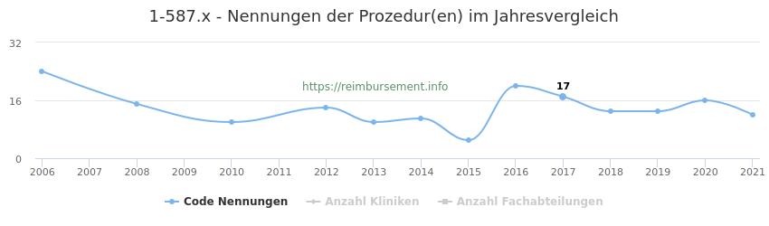 1-587.x Nennungen der Prozeduren und Anzahl der einsetzenden Kliniken, Fachabteilungen pro Jahr