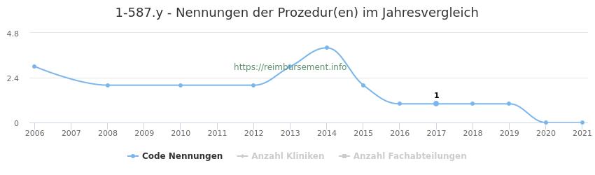 1-587.y Nennungen der Prozeduren und Anzahl der einsetzenden Kliniken, Fachabteilungen pro Jahr