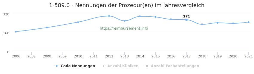 1-589.0 Nennungen der Prozeduren und Anzahl der einsetzenden Kliniken, Fachabteilungen pro Jahr