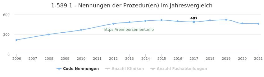 1-589.1 Nennungen der Prozeduren und Anzahl der einsetzenden Kliniken, Fachabteilungen pro Jahr