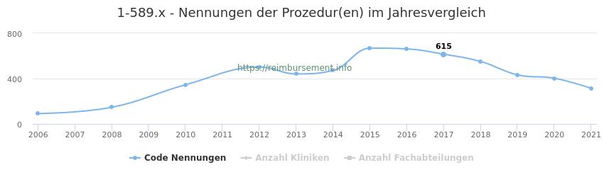 1-589.x Nennungen der Prozeduren und Anzahl der einsetzenden Kliniken, Fachabteilungen pro Jahr