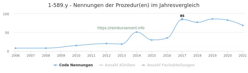 1-589.y Nennungen der Prozeduren und Anzahl der einsetzenden Kliniken, Fachabteilungen pro Jahr