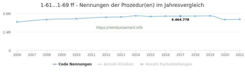 1-61...1-69 Nennungen der Prozeduren und Anzahl der einsetzenden Kliniken, Fachabteilungen pro Jahr