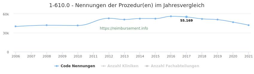 1-610.0 Nennungen der Prozeduren und Anzahl der einsetzenden Kliniken, Fachabteilungen pro Jahr