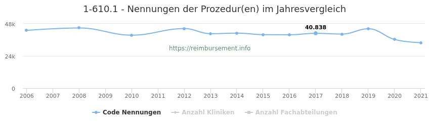 1-610.1 Nennungen der Prozeduren und Anzahl der einsetzenden Kliniken, Fachabteilungen pro Jahr