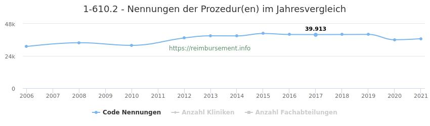 1-610.2 Nennungen der Prozeduren und Anzahl der einsetzenden Kliniken, Fachabteilungen pro Jahr