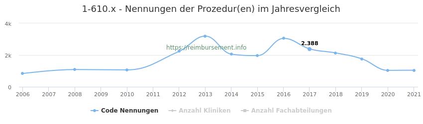 1-610.x Nennungen der Prozeduren und Anzahl der einsetzenden Kliniken, Fachabteilungen pro Jahr