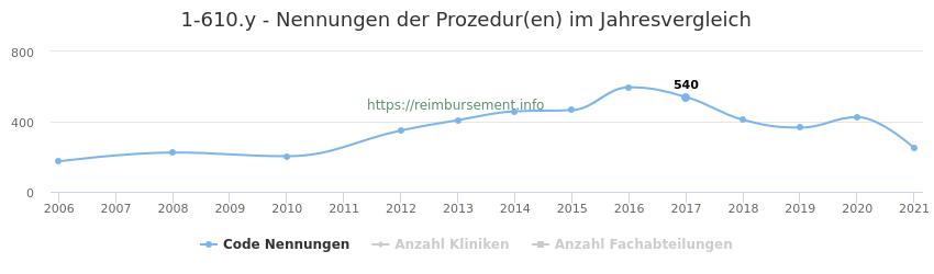 1-610.y Nennungen der Prozeduren und Anzahl der einsetzenden Kliniken, Fachabteilungen pro Jahr