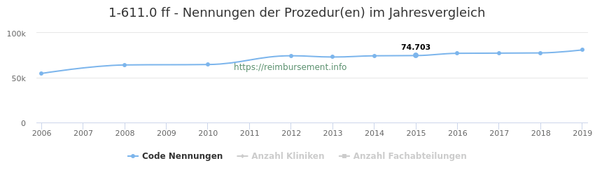 1-611.0 Nennungen der Prozeduren und Anzahl der einsetzenden Kliniken, Fachabteilungen pro Jahr