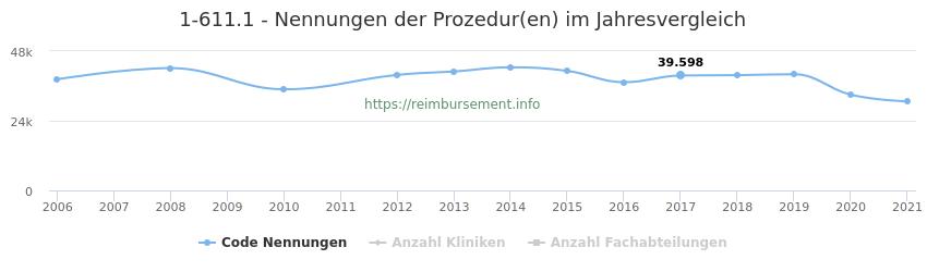 1-611.1 Nennungen der Prozeduren und Anzahl der einsetzenden Kliniken, Fachabteilungen pro Jahr