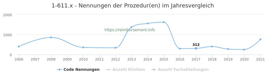 1-611.x Nennungen der Prozeduren und Anzahl der einsetzenden Kliniken, Fachabteilungen pro Jahr
