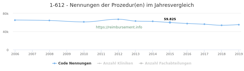 1-612 Nennungen der Prozeduren und Anzahl der einsetzenden Kliniken, Fachabteilungen pro Jahr