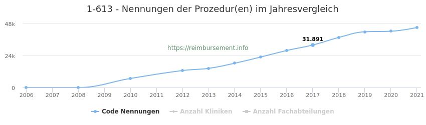 1-613 Nennungen der Prozeduren und Anzahl der einsetzenden Kliniken, Fachabteilungen pro Jahr