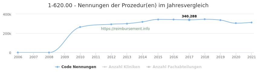 1-620.00 Nennungen der Prozeduren und Anzahl der einsetzenden Kliniken, Fachabteilungen pro Jahr