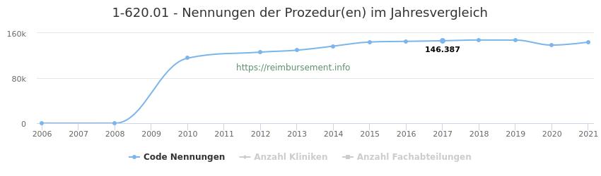 1-620.01 Nennungen der Prozeduren und Anzahl der einsetzenden Kliniken, Fachabteilungen pro Jahr