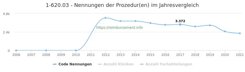 1-620.03 Nennungen der Prozeduren und Anzahl der einsetzenden Kliniken, Fachabteilungen pro Jahr