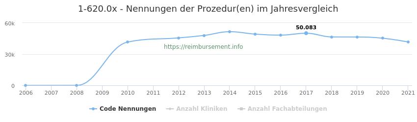 1-620.0x Nennungen der Prozeduren und Anzahl der einsetzenden Kliniken, Fachabteilungen pro Jahr