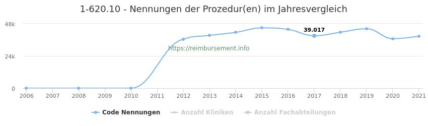 1-620.10 Nennungen der Prozeduren und Anzahl der einsetzenden Kliniken, Fachabteilungen pro Jahr