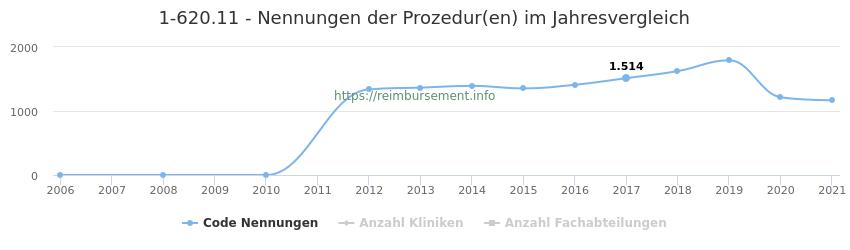 1-620.11 Nennungen der Prozeduren und Anzahl der einsetzenden Kliniken, Fachabteilungen pro Jahr