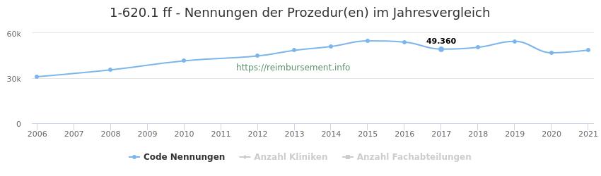 1-620.1 Nennungen der Prozeduren und Anzahl der einsetzenden Kliniken, Fachabteilungen pro Jahr