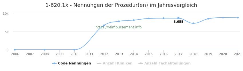 1-620.1x Nennungen der Prozeduren und Anzahl der einsetzenden Kliniken, Fachabteilungen pro Jahr