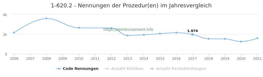 1-620.2 Nennungen der Prozeduren und Anzahl der einsetzenden Kliniken, Fachabteilungen pro Jahr