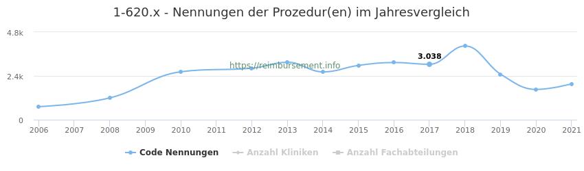 1-620.x Nennungen der Prozeduren und Anzahl der einsetzenden Kliniken, Fachabteilungen pro Jahr