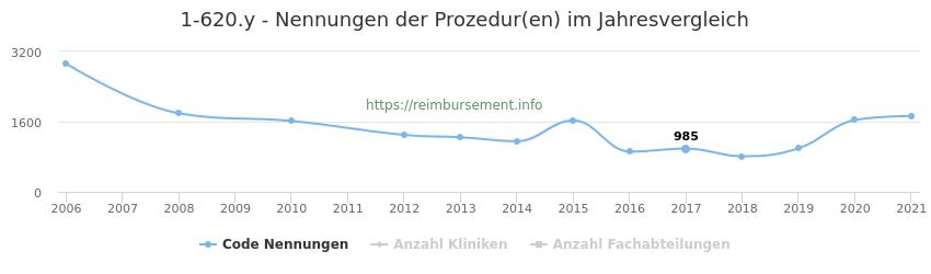 1-620.y Nennungen der Prozeduren und Anzahl der einsetzenden Kliniken, Fachabteilungen pro Jahr