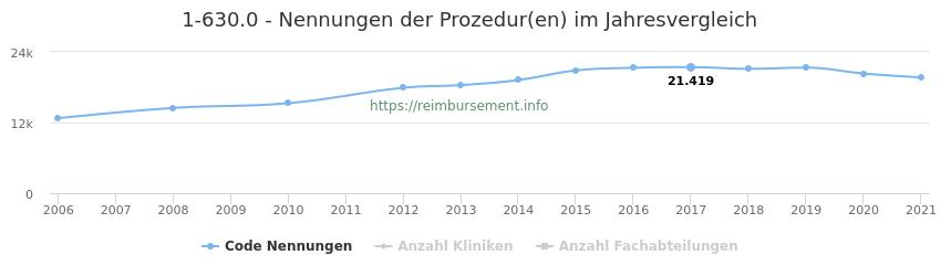 1-630.0 Nennungen der Prozeduren und Anzahl der einsetzenden Kliniken, Fachabteilungen pro Jahr