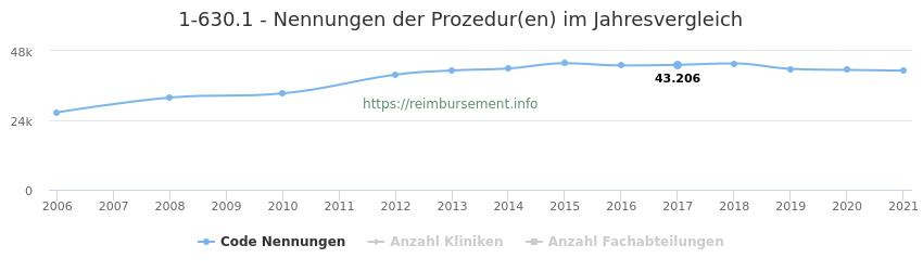 1-630.1 Nennungen der Prozeduren und Anzahl der einsetzenden Kliniken, Fachabteilungen pro Jahr