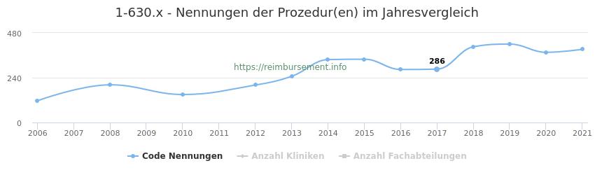 1-630.x Nennungen der Prozeduren und Anzahl der einsetzenden Kliniken, Fachabteilungen pro Jahr