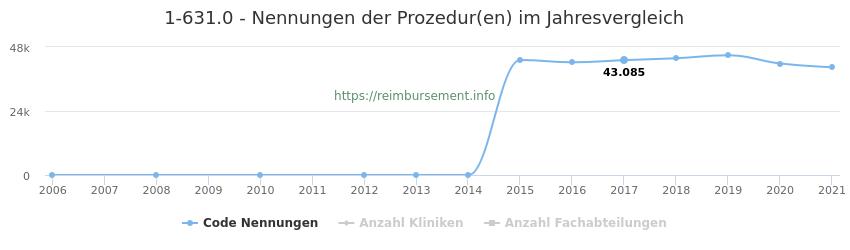 1-631.0 Nennungen der Prozeduren und Anzahl der einsetzenden Kliniken, Fachabteilungen pro Jahr