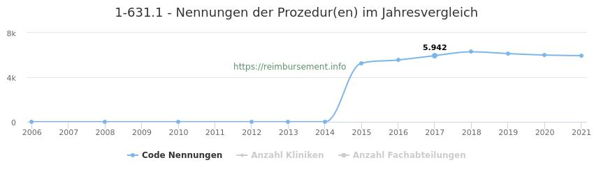1-631.1 Nennungen der Prozeduren und Anzahl der einsetzenden Kliniken, Fachabteilungen pro Jahr