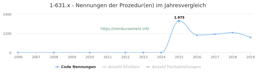 1-631.x Nennungen der Prozeduren und Anzahl der einsetzenden Kliniken, Fachabteilungen pro Jahr