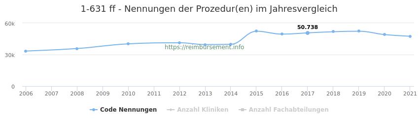 1-631 Nennungen der Prozeduren und Anzahl der einsetzenden Kliniken, Fachabteilungen pro Jahr